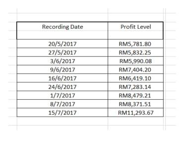 Profit Charting