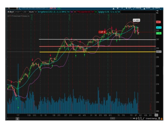 ES Chart Support Analysis