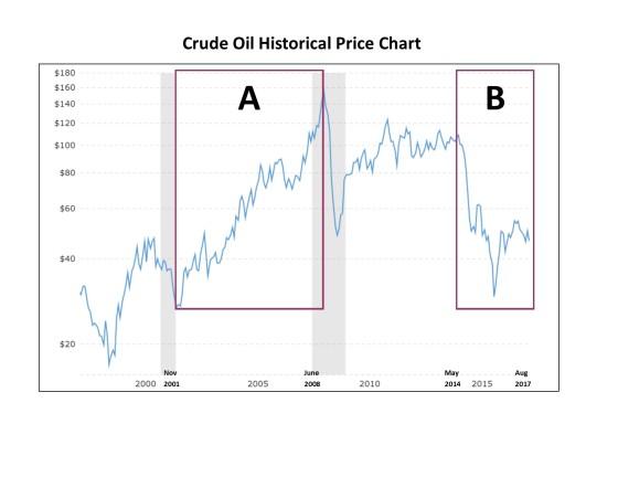 Crude Oil Historical Price