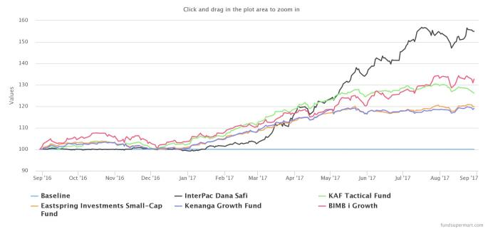 Kenanga Growth Fund chart 06092017