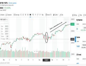 S& P Run Up
