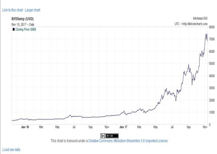 The meteoric rise of bitcoin