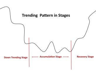 Trending pattern
