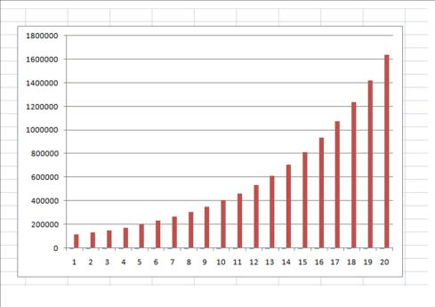 Graph B
