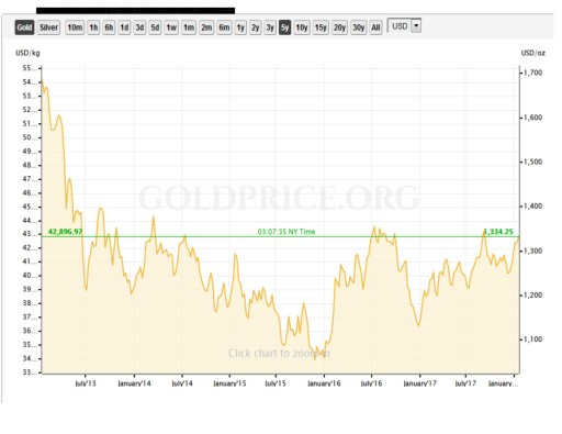 5 Years Gold Chart