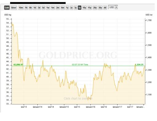 5 Years Gold Chart