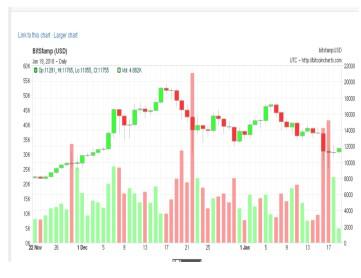 Char C Fall of Bitcoin
