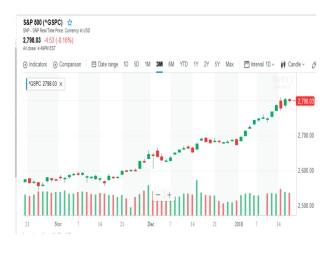 Chart B Equity Market was Bullish