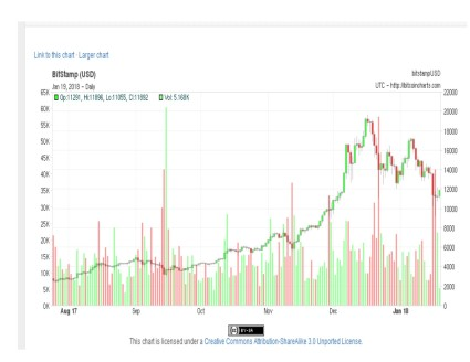 Chart D Bitcoin 6 months
