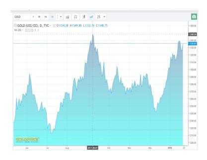 Chart E Gold 6 months