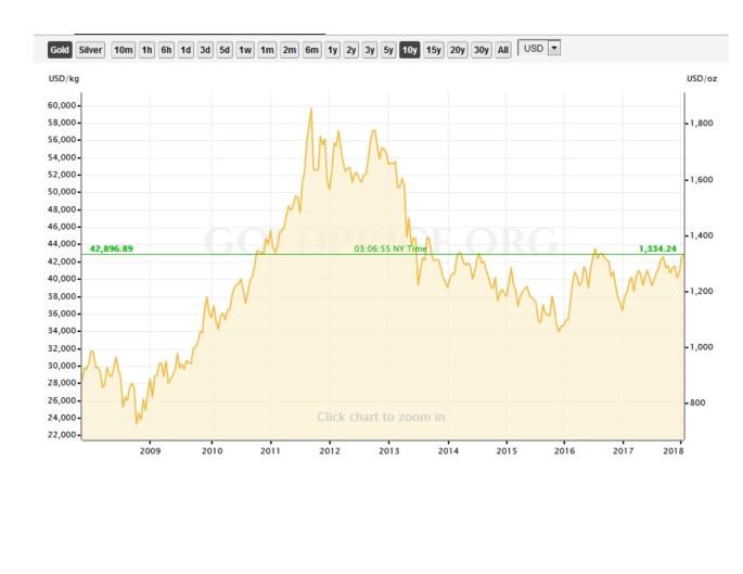 Chart F ~ 10 Years Gold Chart