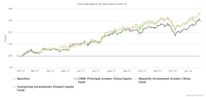1 yr greater China