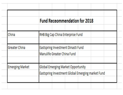 Fund Assessment