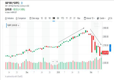 S&P 500 Fall