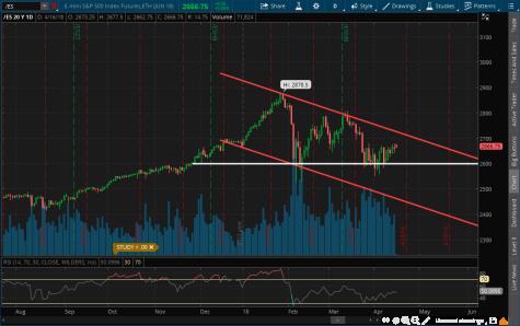 ES chart