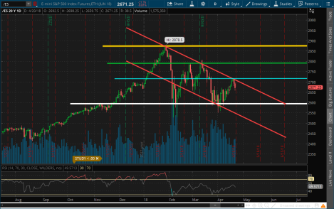 ES Down trend Pressure