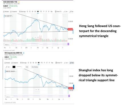 Shanghai index and hong kong index