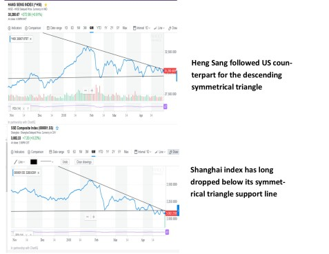 Shanghai index and hong kong index