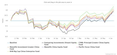 CIMB Principle Greater China