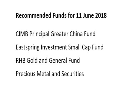 Funds Recommended