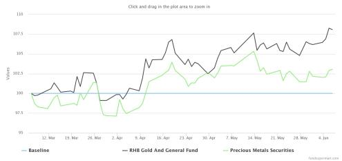 Gold related funds