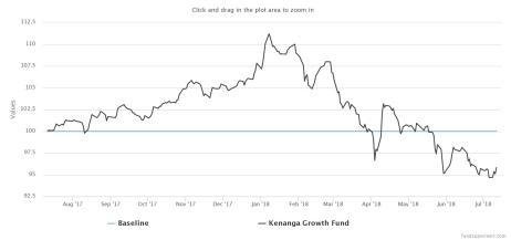 Kenanga Growth Fund
