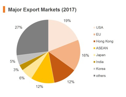 Export to US